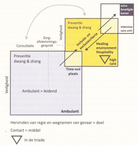 HICmodel - Oazis - Onderzoek & Advies - Evidence Based Design - Gouda - www.oazis.nl